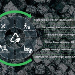 Kreislaufwirtschaft und deren Akteure im Metallrecycling