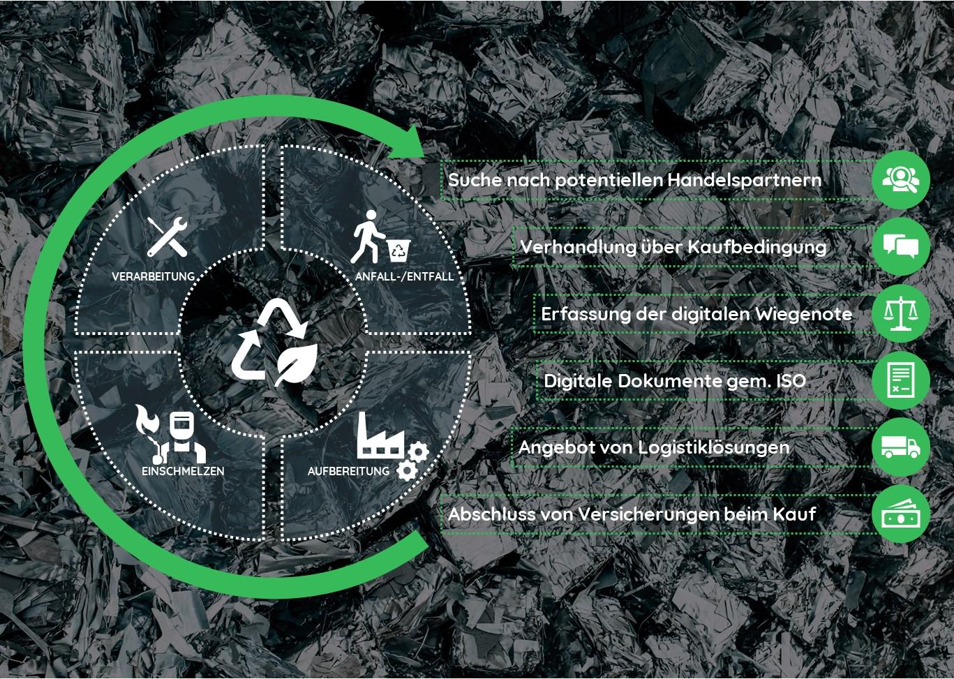 Metallrecycling spart Rohstoffe